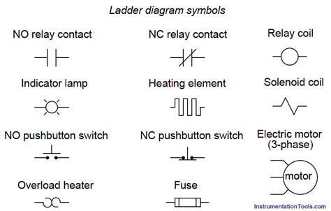 relays in ladder logic tutorials instrumentation tools