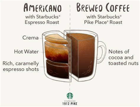 caffeine espresso vs koffie americano vs brewed coffee 1912 pike