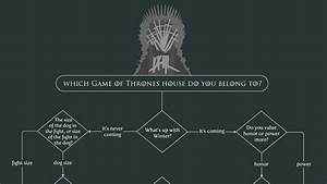 flowchart shows what game of thrones house you belong to