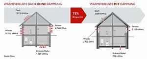 Dämmung Dach Kosten : kosten faktor dach machen sie einen sparfaktor daraus ~ Articles-book.com Haus und Dekorationen