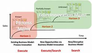 Lean Innovation Management  Making Corporate Innovation