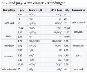 Ph Wert Berechnen Pks : die basekonstante gibt auskunft ber die st rke der s ure unterrichtsstunde vom in ~ Themetempest.com Abrechnung