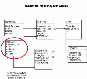 Example Of Converting Erd To Star Schema
