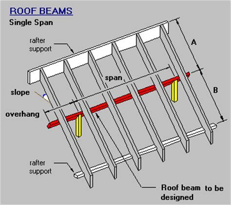 Timber & steel framing manual   Single Span Roof Beam