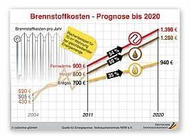 Betriebsstrom Heizung Berechnen : brennstoffkosten steigen bis 2020 um 50 prozent heizspiegel ~ A.2002-acura-tl-radio.info Haus und Dekorationen