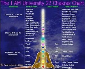 Os Chakras Superiores Através Das Dimensões Vywamus So