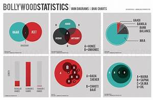 Bollywood Statistics  Vain Diagrams And Bhai Charts