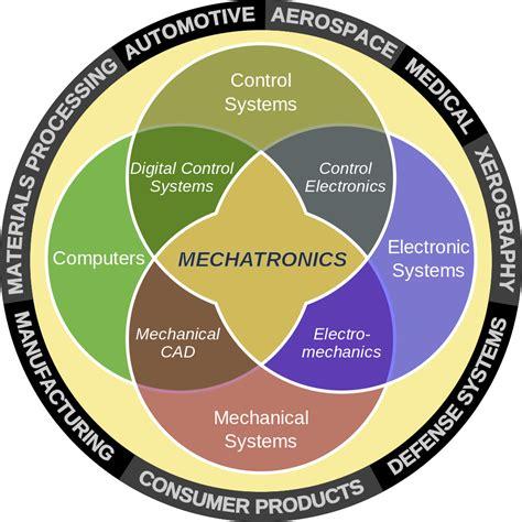 worlds   mechatronic