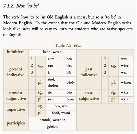 How is the English Subjunctive Composed? - English ...