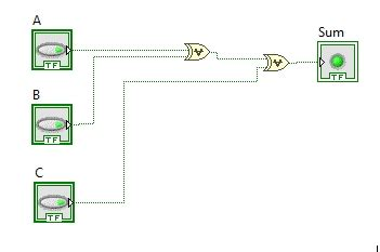 Design Full Adder Circuit Labview Tutorial