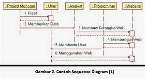 Sequence Diagram Dan Usecase Diagram Pada Staruml