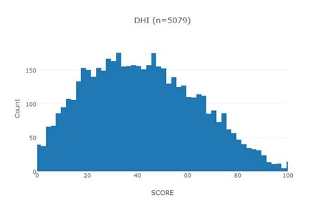 Dhi Dizziness Handicap Inventory