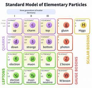 A-level Physics (Advancing Physics)/The Standard Model ...