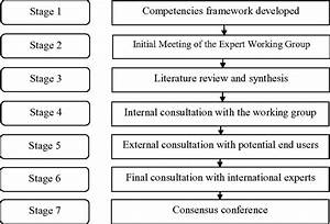 Seven-stage patient safety research competency development ...