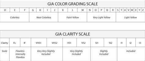 clarity and color chart info gem jewelry