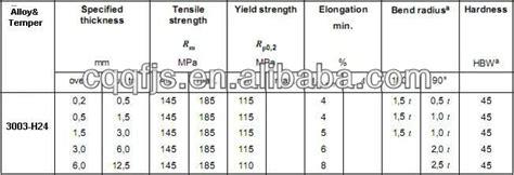 aluminum sheet standard size