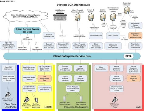 architecture software opinions on software architecture