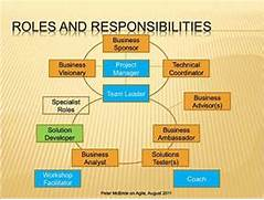 Managers Responsibilities And Roles Images Program Manager Job Description Template 10 Free Word Download Computer Program Manager Job Description Sample Project Manager Job Description 9 Examples In