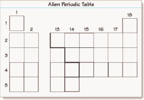 alien periodic table activity alien periodic table worksheet free worksheets library