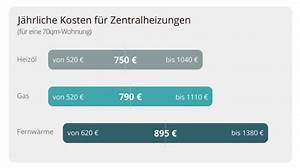 Quadratmeter Wohnung Berechnen : steigende heizkosten lassen sie ihre abrechnung von uns ~ Watch28wear.com Haus und Dekorationen