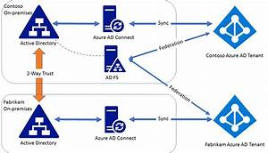 Federating Multiple Azure Ad With Single Ad Fs