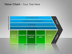 Value Chain Ppt Diagrams Chart Diagram Chart