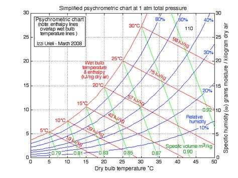 Hr Diagram In Celsiu by Water Vapor Mixtures แผนภ ม Psychrometric และกระบวนการ