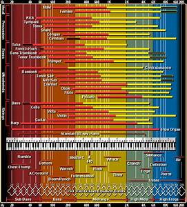 Vocal Frequency Range Chart Mixing Within The Soundstage Part 1 Eq