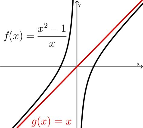 Funktion Und Eigenschaften Der Dfbremse by Asymptote Berechnen Gebrochen Rationale Funktion