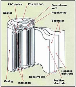 Internal Structures Of Li