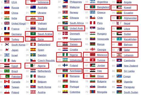 classement cuisine mondiale top 100 classement des armées des pays musulmans islam