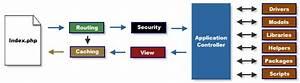Codeigniter Application Flowchart  See The Mvc Model