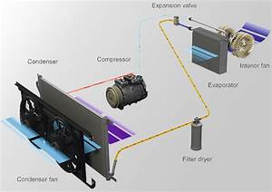 Car Air Conditioning  Refrigerant And Oil Capacity
