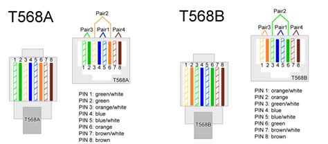 T568 Wiring Diagram by Network Cable With T568a At One End And T568b At The Other End