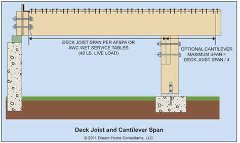 floor joist span definition the word decks the ashi reporter inspection news