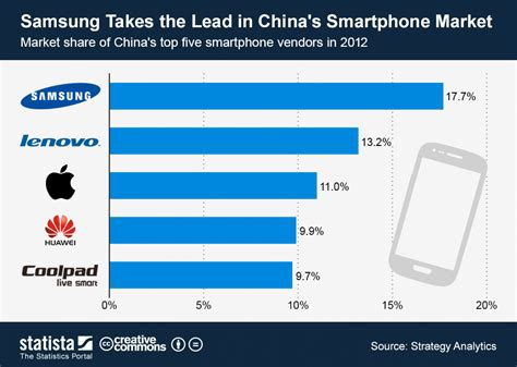 best smartphone on the market chart samsung takes the lead in china s smartphone market