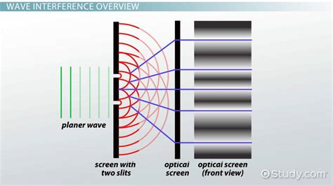 Practice Applying Wave Interference Formulas - Physics ...