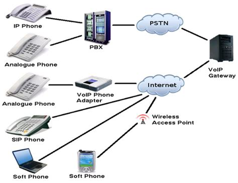 How Does Voip Work Diagram Periodic Diagrams Science