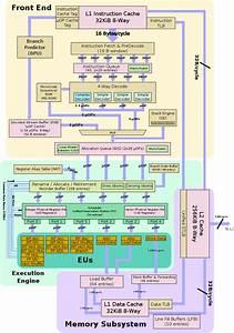 Sandy Bridge - Microarchitectures - Intel