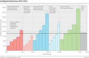 Verfügbares Einkommen Berechnen : verf gbares einkommen 2012 2014 diagramm ~ Themetempest.com Abrechnung