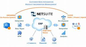Netsuite India  Cloud Erp Solutions Providers Erp Software