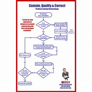 Customer Service Flowchart - Pdf