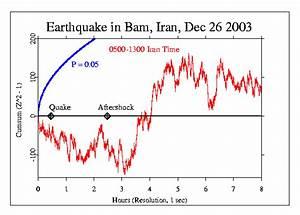 Earthquake In Bam  Iran