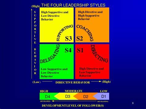 situational leadership ii
