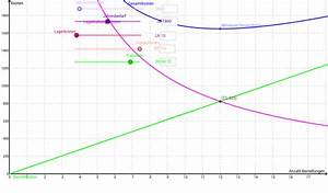 Mindestbestand Berechnen : bestimmung der optimalen bestellh ufigkeit geogebra ~ Themetempest.com Abrechnung
