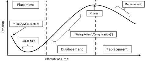 story arc template module 1 1 story structure creativewritingcraft