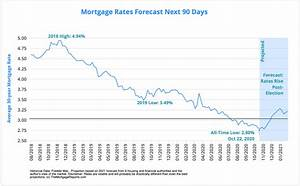 Mortgage Interest Rates Forecast Will Rates Go Down In