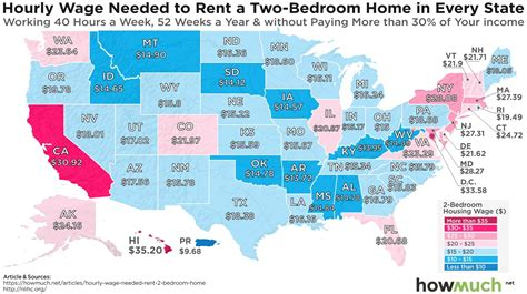the hourly wage needed to afford the average two bedroom