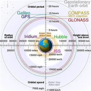 Medium Earth orbit - Wikipedia