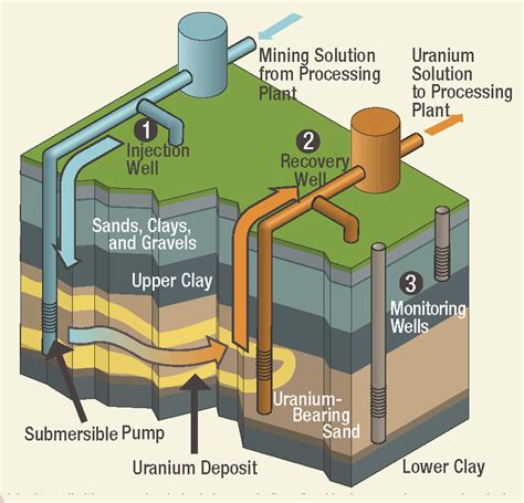Defending Limits On Uranium Mining Contaminants In